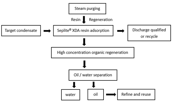 process-flow-of-cod-excessive-condensate-extraction-treatment-with-seplite-xda-series-resin
