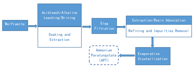 The schematic diagram of the refining process